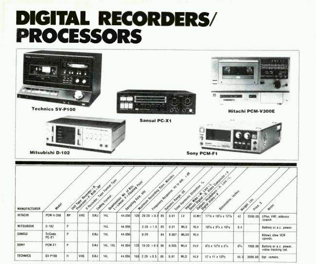 Порядок цен на цифровую аппаратуру в США на середину-конец 1982 года.